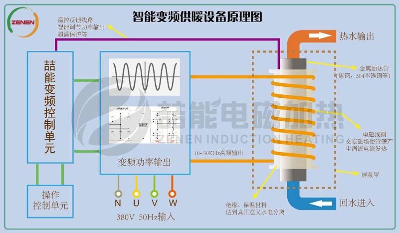 电磁加热技术