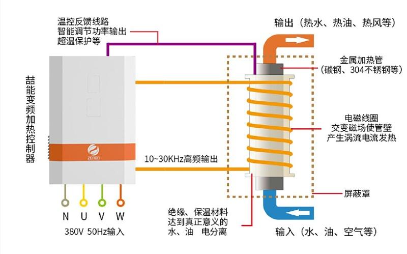 电磁加热采暖炉原理