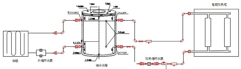电磁采暖炉、水箱、散热片及管路的系统安装示意图
