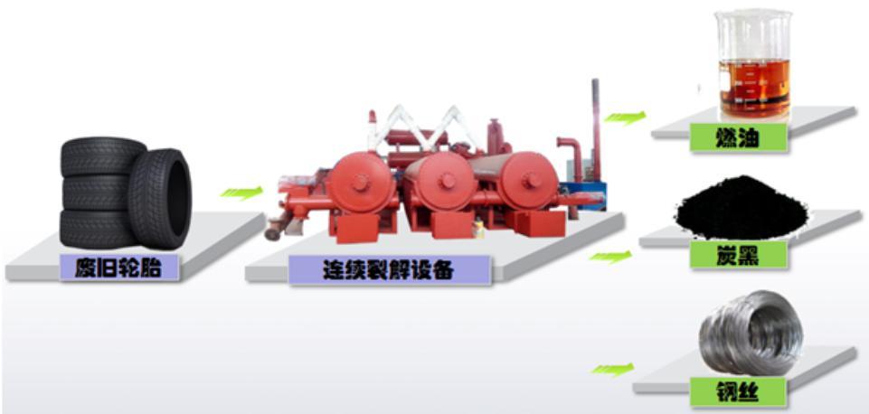 轮胎炼油工艺布置