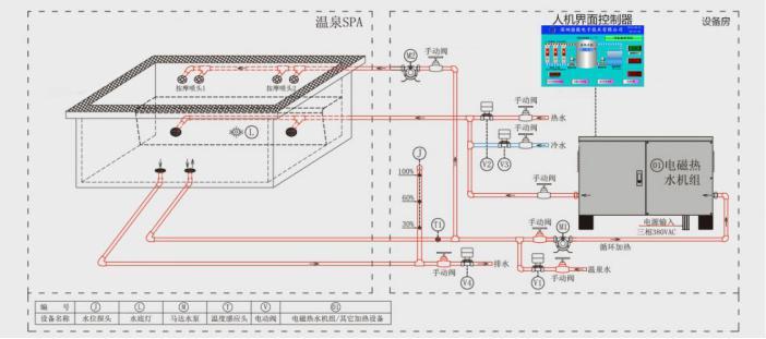 温泉SPA池恒温补热/补水流程图
