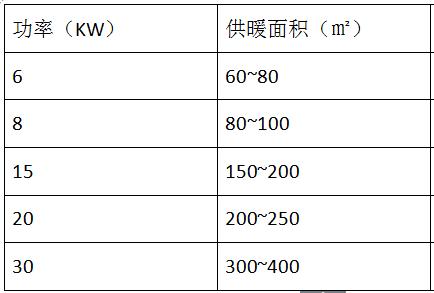 电磁加热采暖炉选择参数