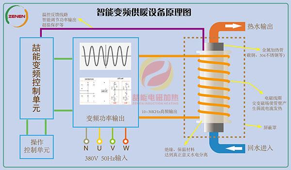 电磁加热原理图