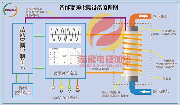 电磁加热原理