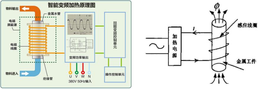 电磁加热技术介绍
