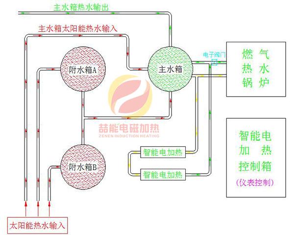 电磁加热系统流程图