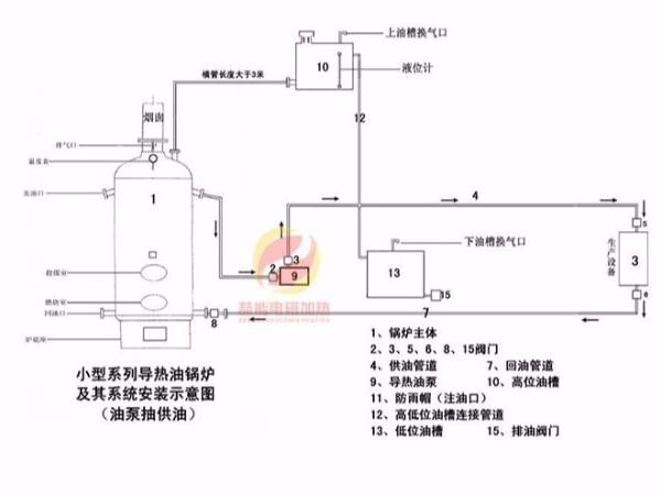 导热油加热工程案例
