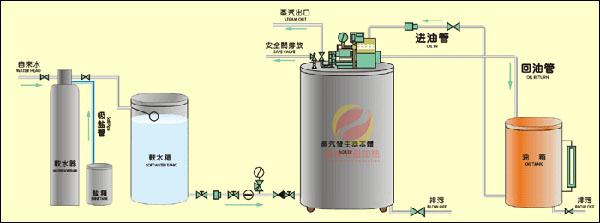 电磁感应蒸汽发生器工艺原理图