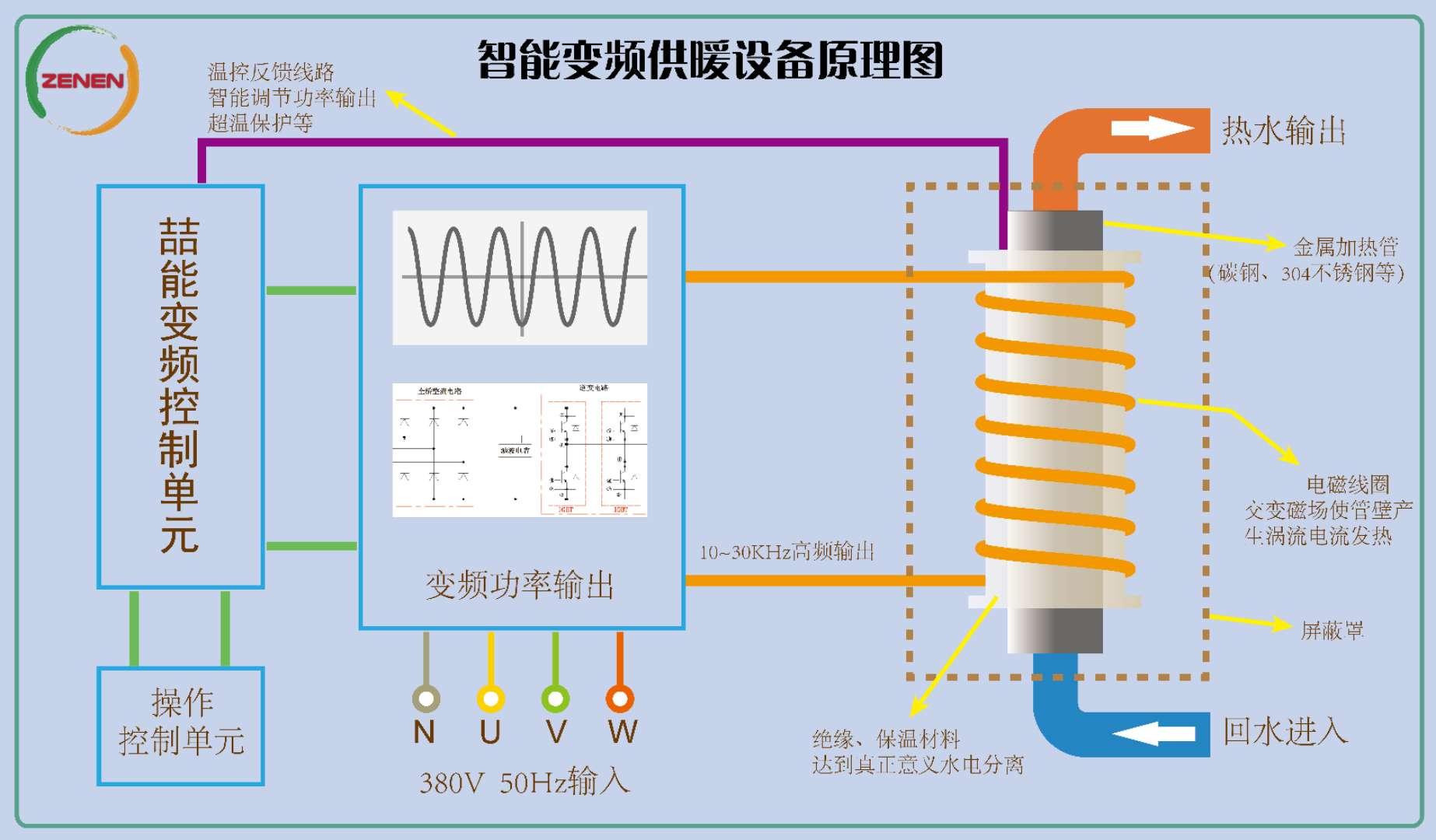 电磁感应加热器工作原理图