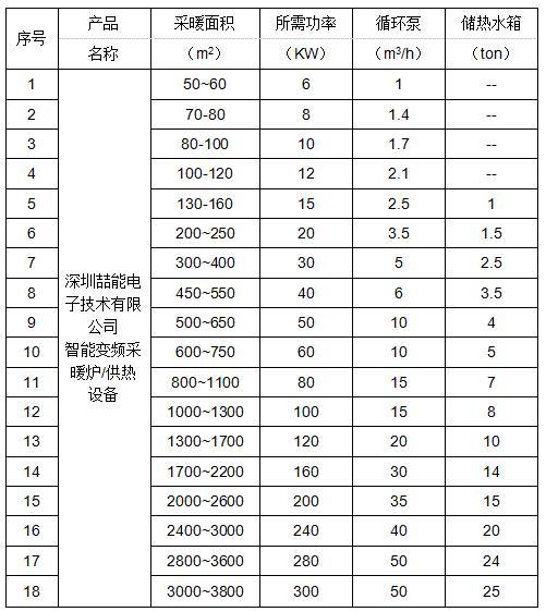 电磁供暖面积与功率匹配表