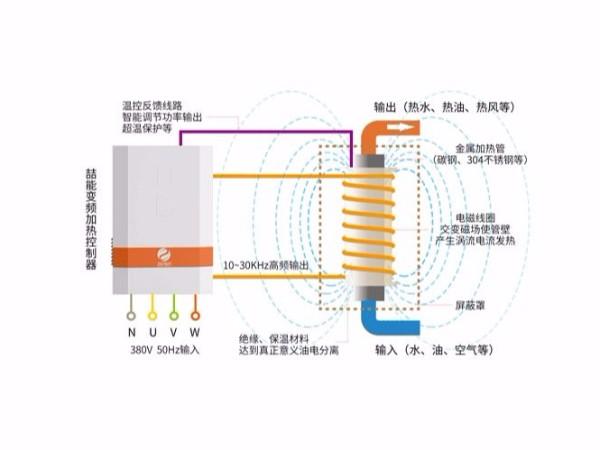 电磁加热器加热原理