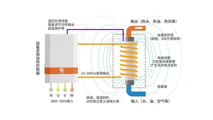 电磁加热器原理