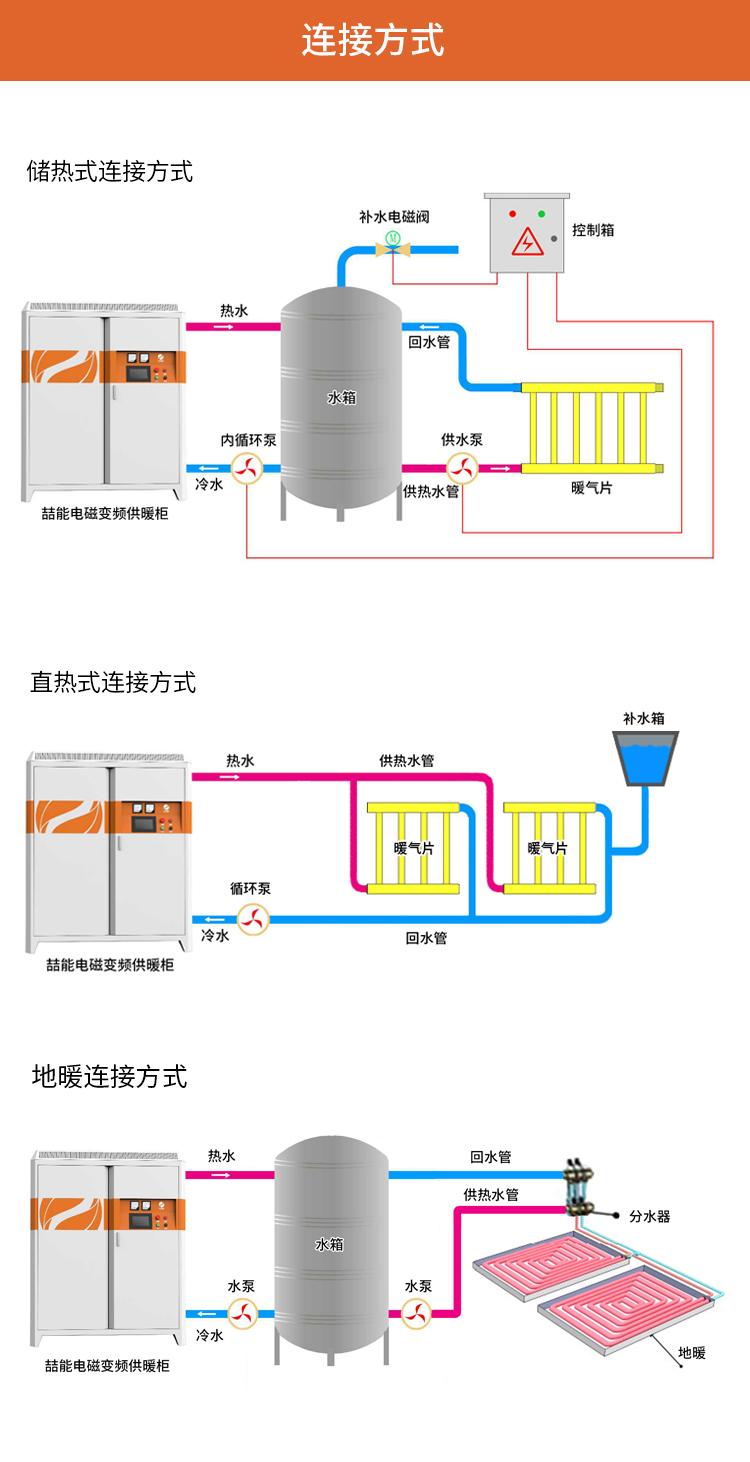 采暖炉连接方式