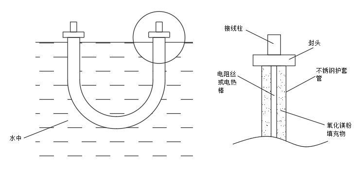 电阻热水炉原理