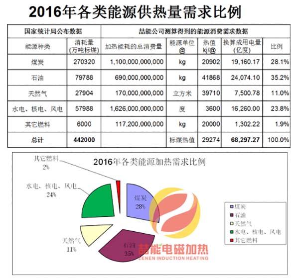 2016年各类能源消费数据