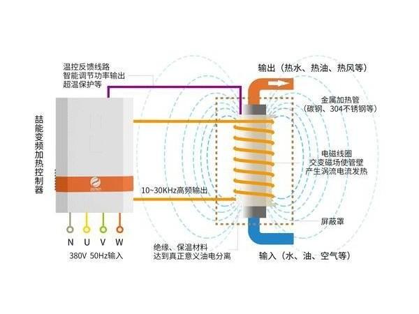 电磁加热水炉原理
