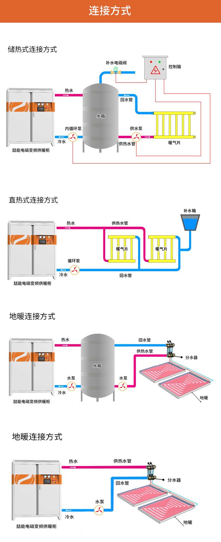 电磁采暖炉连接方式1