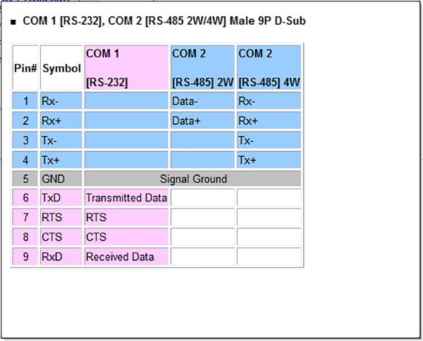 WEINVIEW HMI(威伦通)触摸屏DB9针公头通讯端口脚位定义