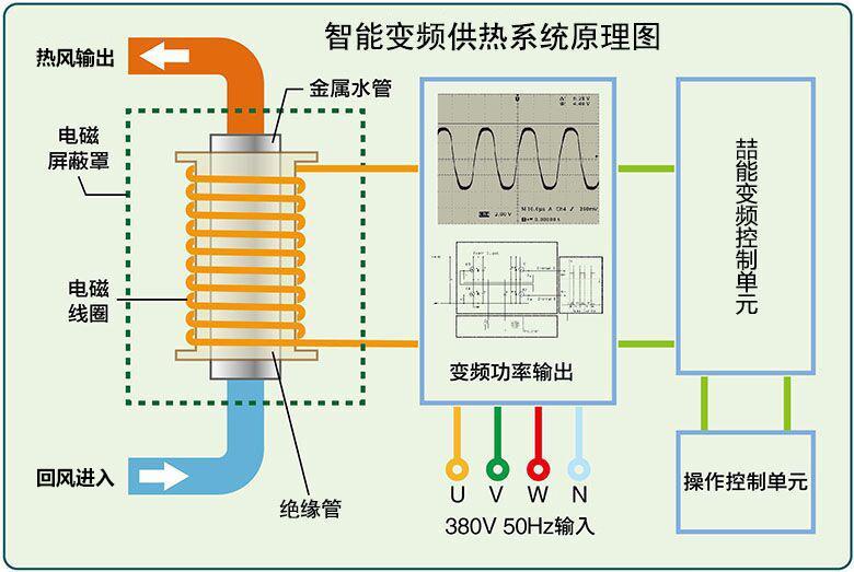 电磁加热器原理图