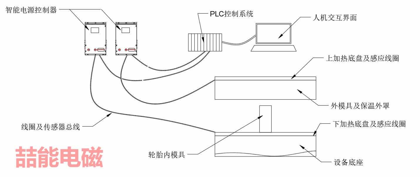 智能电磁加热硫化系统原理图