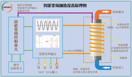 智能变频电磁加热原理